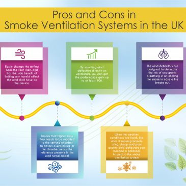 Wind deflectors - Pros and Cons in Smoke Ventilation System in UK